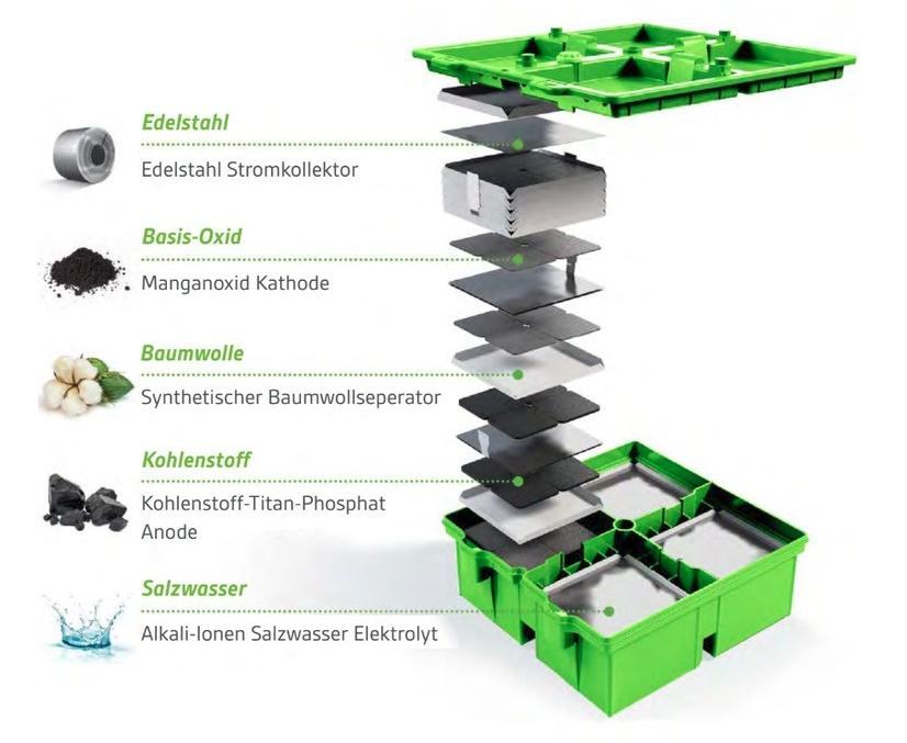 Aufbau Salzwasser Stromspeicher