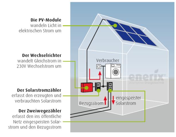 Bild mit dem schematischen Aufbau einer Photovoltaikanlage