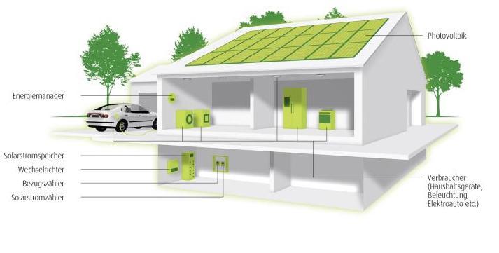 Photovoltaik Eigenverbrauch erhöhen