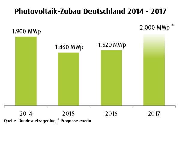 Photovoltaik-Zubau Deutschland 2014 - 2017