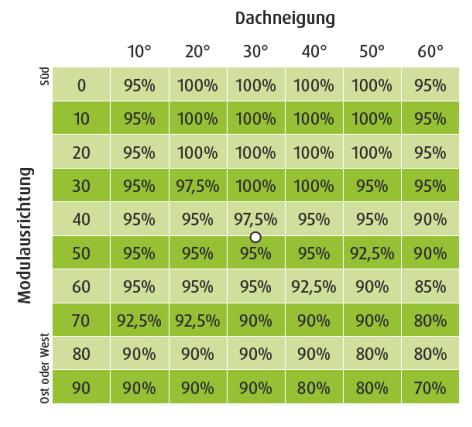 PV-Rechner - Abweichungswert durch Dachneigung und Ausrichtung