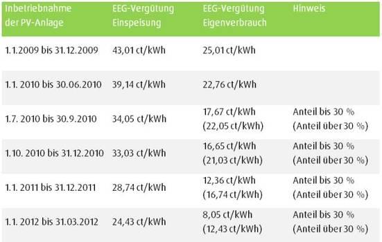 Vergütungstabelle EEG - Wichtig für die Stromspeichernachrüstung