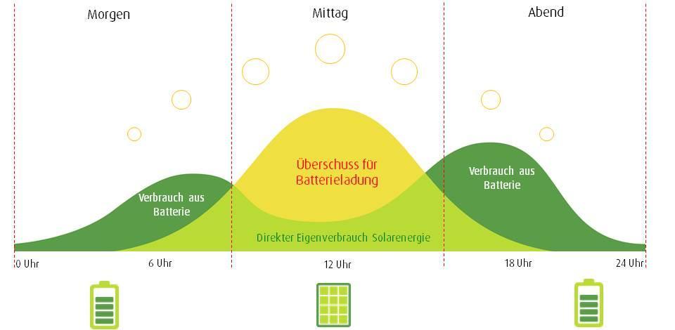 Stromspeicher Tageszyklen