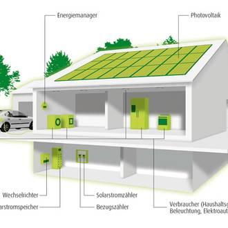 Bild: Schematischer Aufbau Smart Home