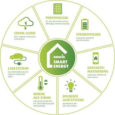 Dezentrale Energieversorgung mit Smart Energy