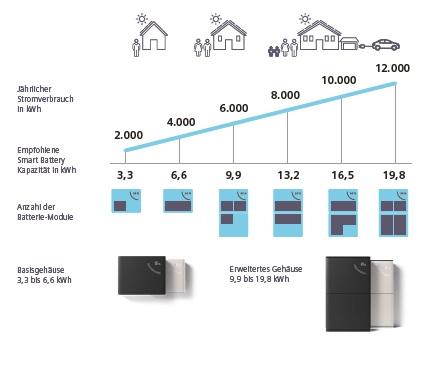 Siemens Junelight Speichergrößen