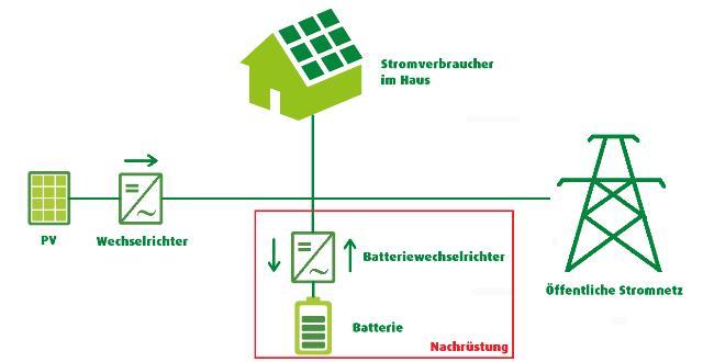Schema Stromspeichernachrüstung