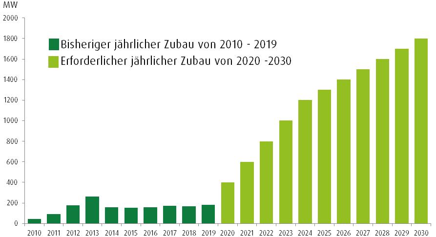 Photovoltaikmarkt Österreich Marktentwicklung