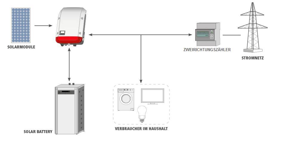 Schematische Darstellung DC-Stromspeicher