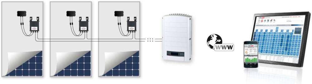 Solaredge Verschaltungskonzept