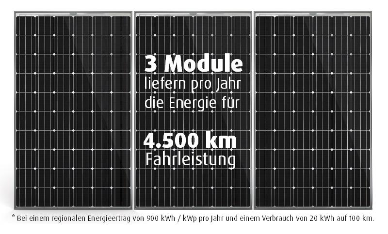 Elektroauto und Photovoltaik