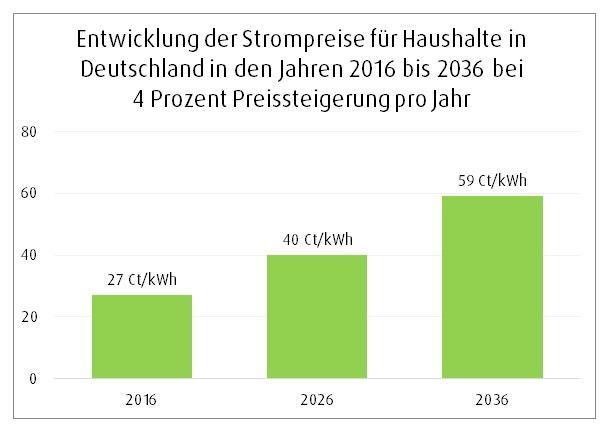 Strompreisentwicklung in Deutschland