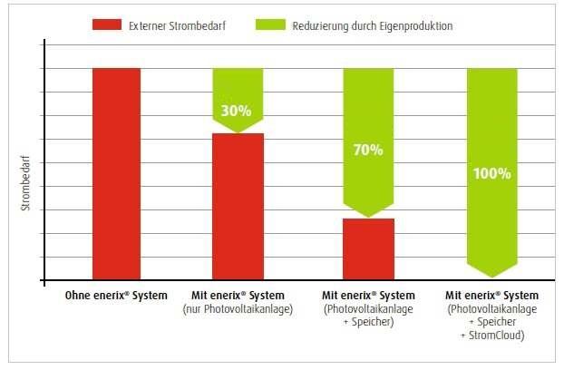 Stromspeicher - Reduzierung externer Strombedarf