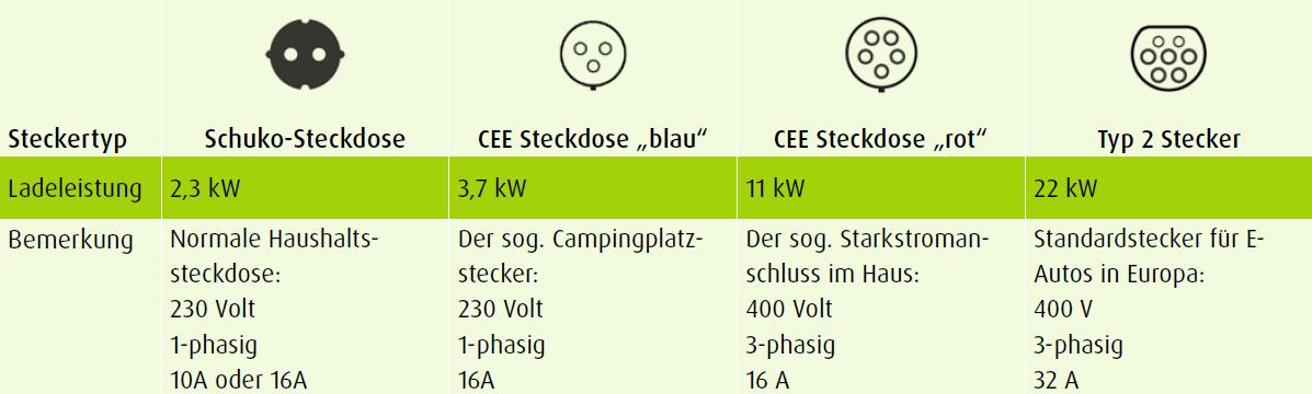 Elektroauto Steckertypen