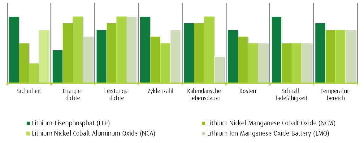 Lithium Ionen Technologien